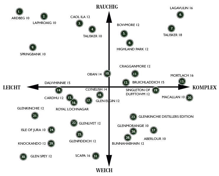 whic-Flavour-Map